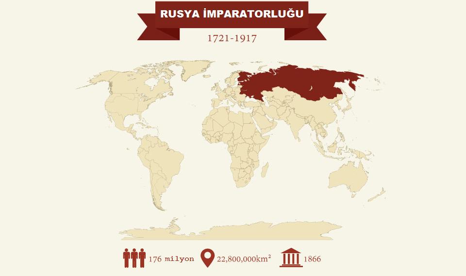 RUSYA İMPARATORLUĞU, En Büyük İmparatorluklar